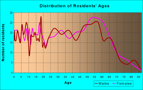 Age and Sex of Residents in zip code 98392