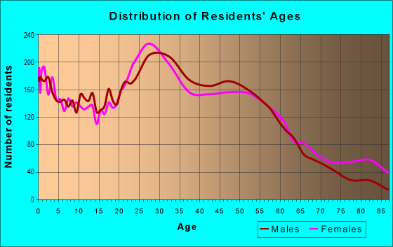 Age and Sex of Residents in zip code 98405
