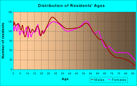 Age and Sex of Residents in zip code 98408