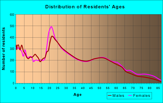 Age and Sex of Residents in zip code 98444