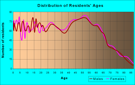 Age and Sex of Residents in zip code 98446
