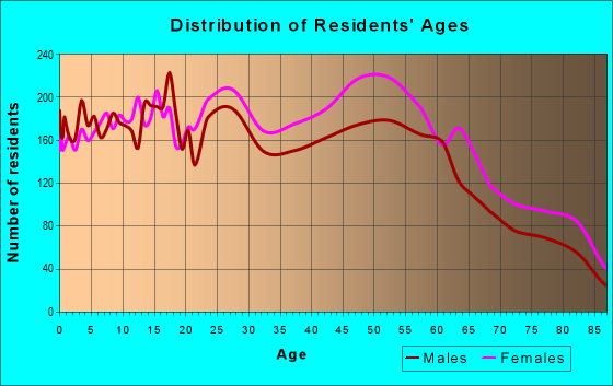 Age and Sex of Residents in zip code 98466