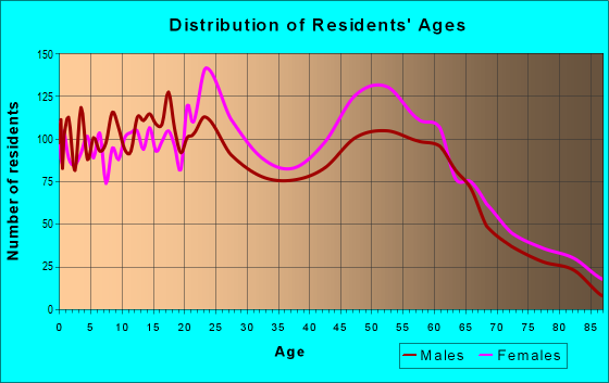 Age and Sex of Residents in zip code 98467