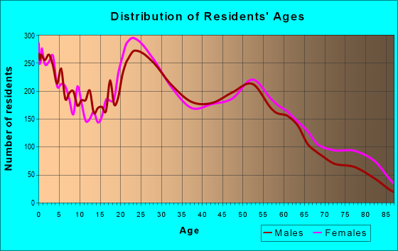 Age and Sex of Residents in zip code 98499