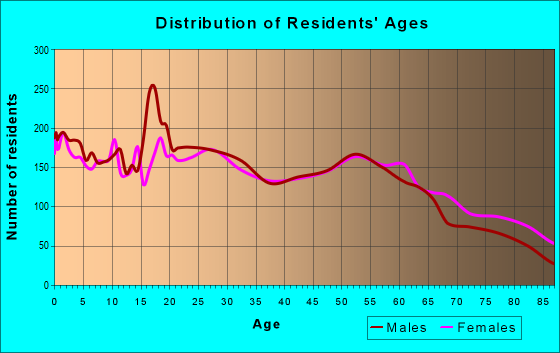Age and Sex of Residents in zip code 98531