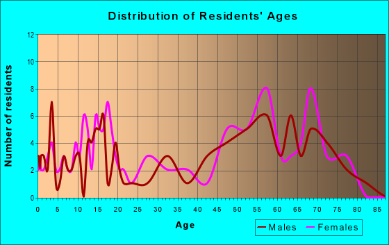 Age and Sex of Residents in zip code 98533
