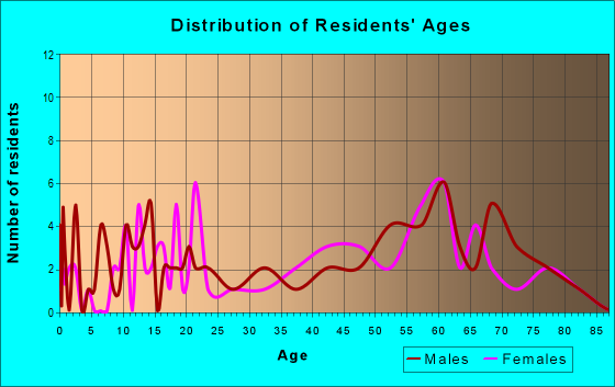 Age and Sex of Residents in zip code 98535