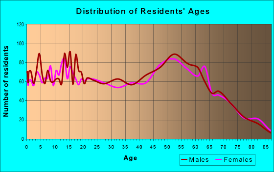 Age and Sex of Residents in zip code 98541