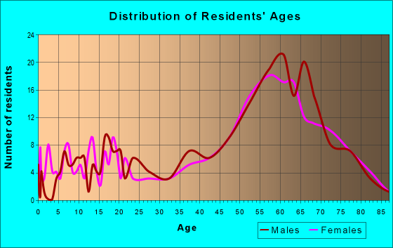 Age and Sex of Residents in zip code 98547