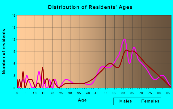 Age and Sex of Residents in zip code 98555