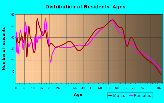 Age and Sex of Residents in zip code 98577