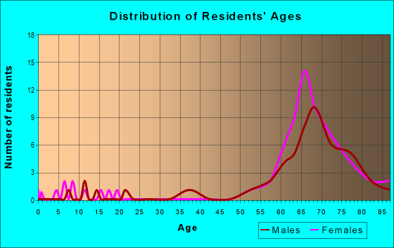 Age and Sex of Residents in zip code 98581