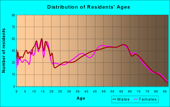 Age and Sex of Residents in zip code 98596