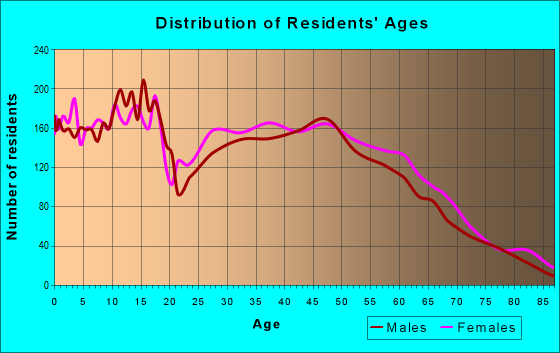 Age and Sex of Residents in zip code 98597