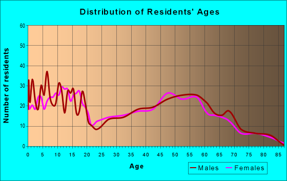 Age and Sex of Residents in zip code 98601