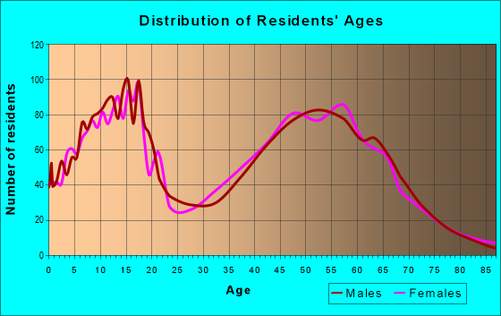 Age and Sex of Residents in zip code 98606