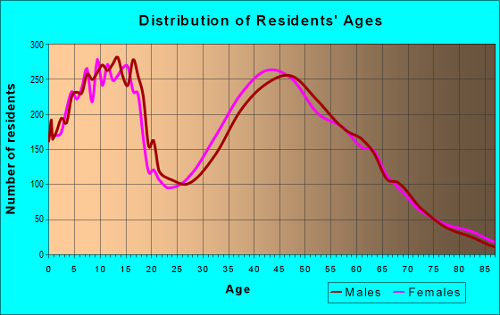 Age and Sex of Residents in zip code 98607