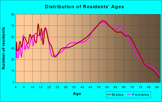 Age and Sex of Residents in zip code 98611