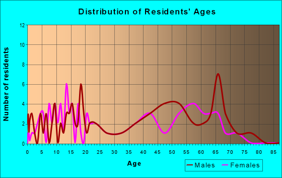 Age and Sex of Residents in zip code 98613