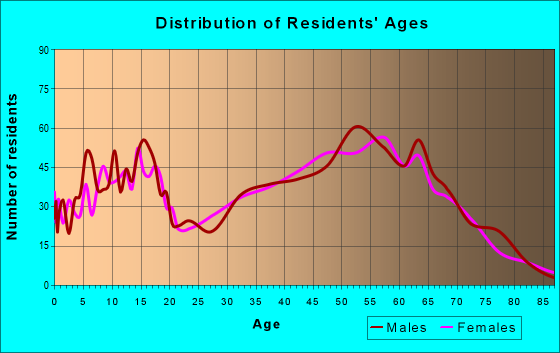 Age and Sex of Residents in zip code 98625