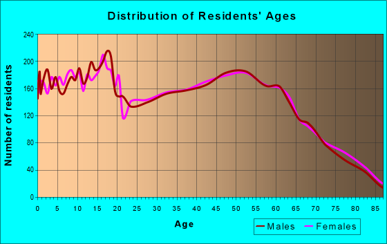 Age and Sex of Residents in zip code 98626