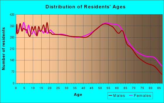 Age and Sex of Residents in zip code 98632
