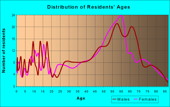 Age and Sex of Residents in zip code 98635