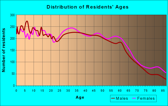 Age and Sex of Residents in zip code 98662