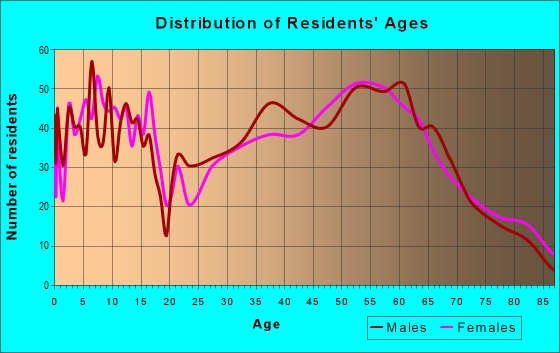 Age and Sex of Residents in zip code 98672