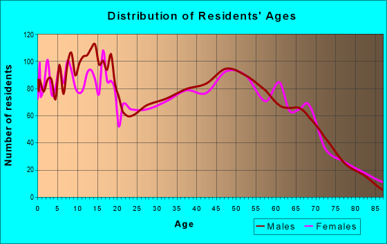 Age and Sex of Residents in zip code 98674