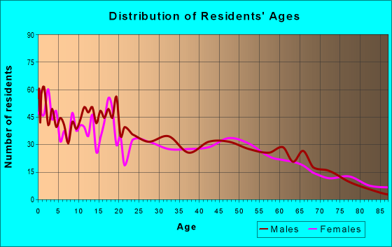 Age and Sex of Residents in zip code 98812