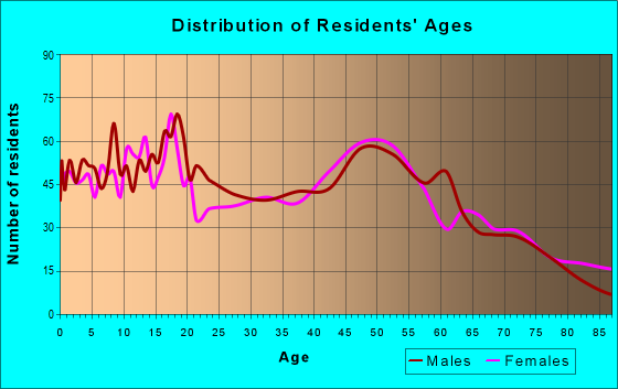 Age and Sex of Residents in zip code 98815
