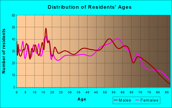 Age and Sex of Residents in zip code 98840