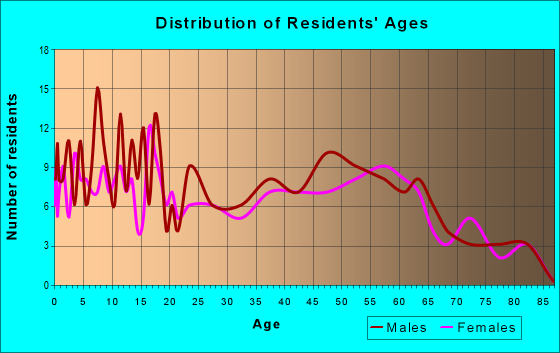 Age and Sex of Residents in zip code 98846