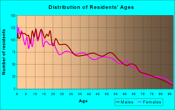 Age and Sex of Residents in zip code 98848