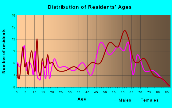 Age and Sex of Residents in zip code 98849
