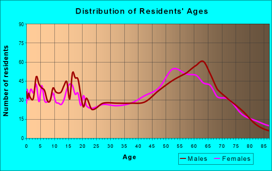 Age and Sex of Residents in zip code 98855