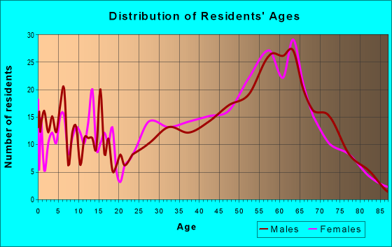 Age and Sex of Residents in zip code 98856