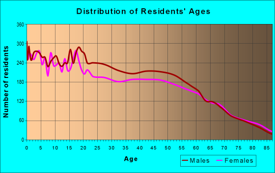 Age and Sex of Residents in zip code 98901