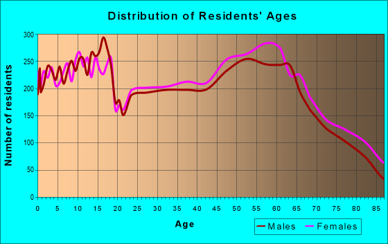 Age and Sex of Residents in zip code 98908