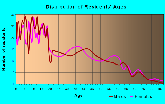 Age and Sex of Residents in zip code 98938