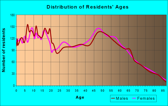 Age and Sex of Residents in zip code 98942