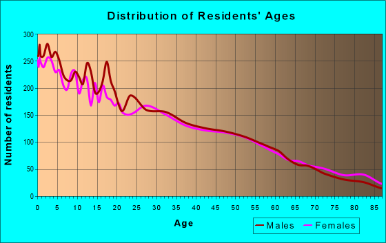 Age and Sex of Residents in zip code 98944