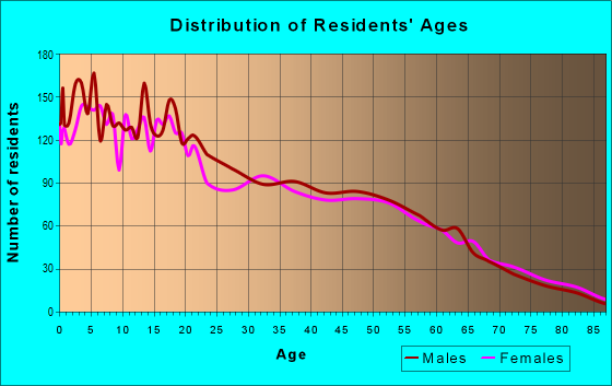 Age and Sex of Residents in zip code 98951