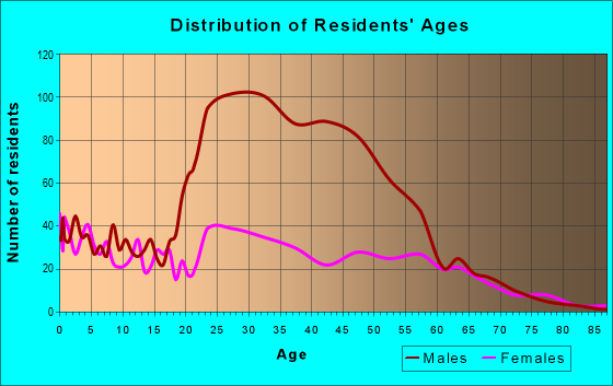 Age and Sex of Residents in zip code 99001
