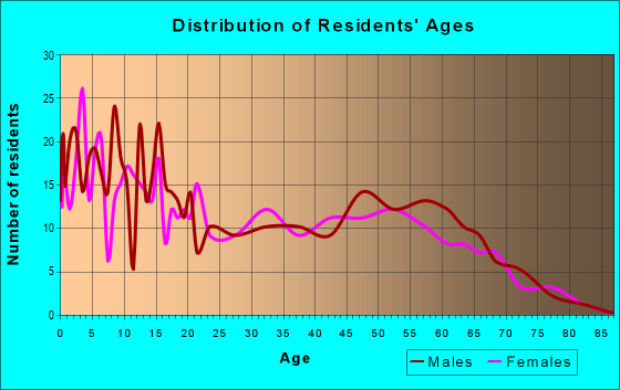 Age and Sex of Residents in zip code 99013
