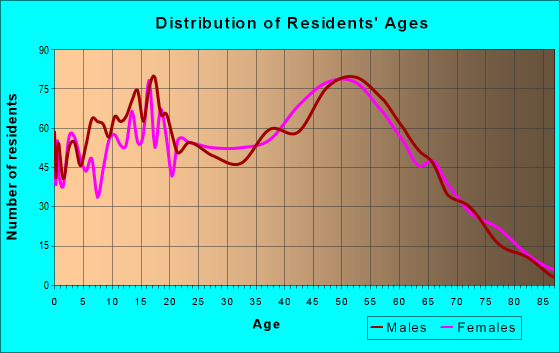 Age and Sex of Residents in zip code 99022