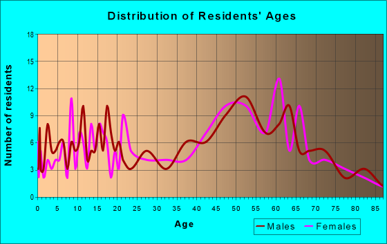 Age and Sex of Residents in zip code 99030