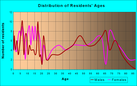 Age and Sex of Residents in zip code 99033