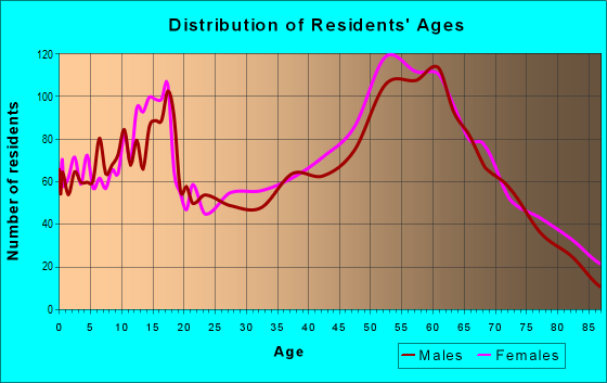 Age and Sex of Residents in zip code 99114